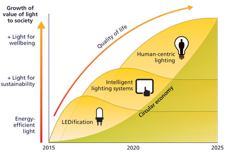 human-centric lighting