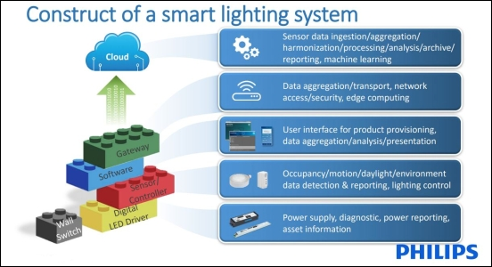 about smart lighting systems